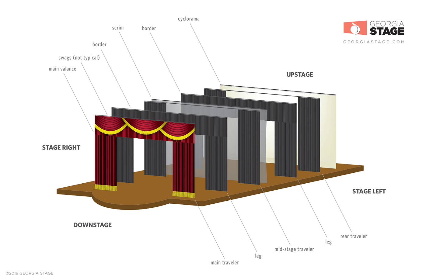 Stage Curtain Layout Illustration